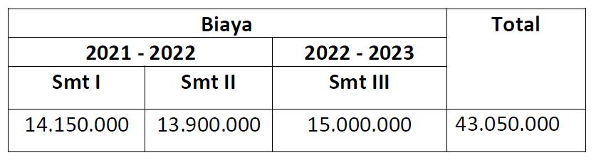 Biaya Kuliah S1 Transfer